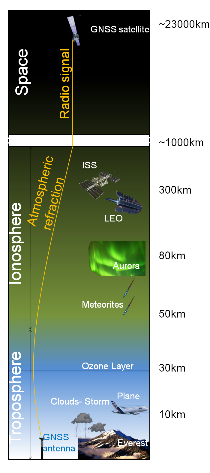 Atmosphere profile