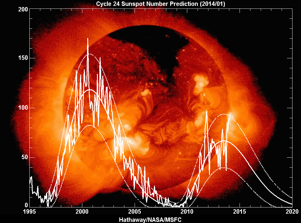 solarcycle.png